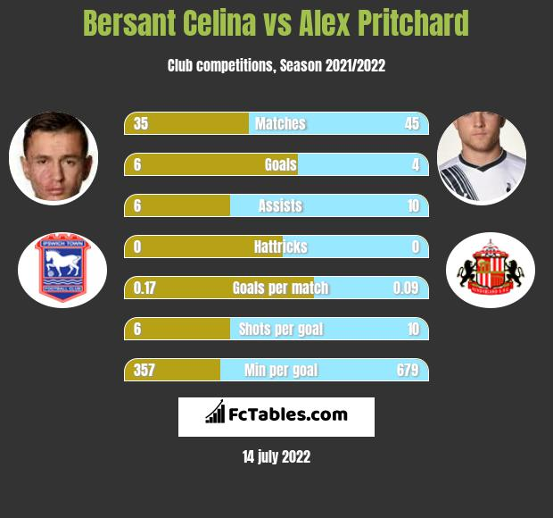 Bersant Celina vs Alex Pritchard infographic