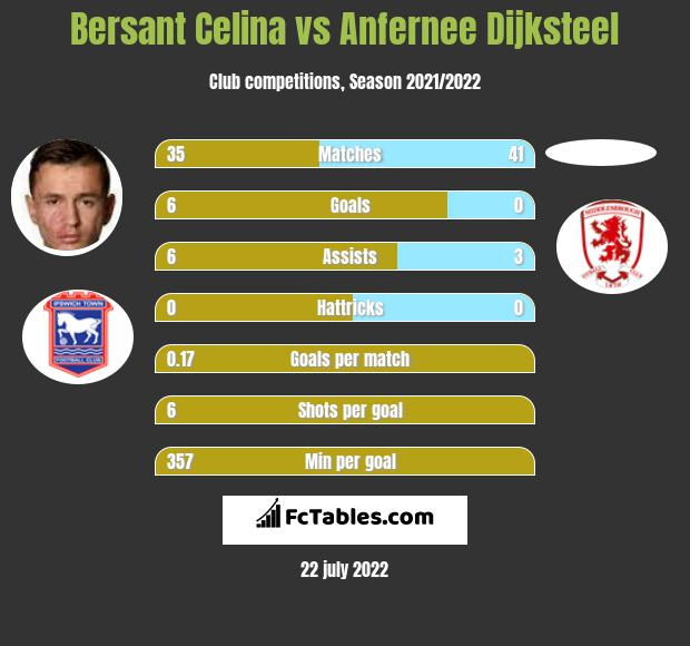 Bersant Celina infographic statistics for Middlesbrough