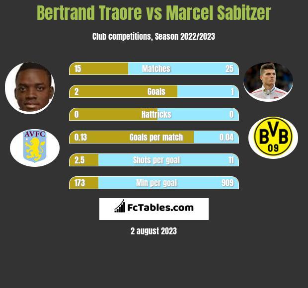 Bertrand Traore vs Marcel Sabitzer infographic