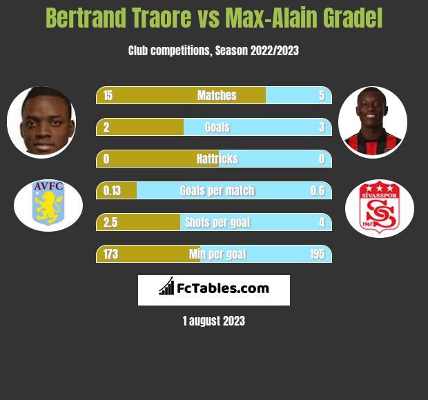 Bertrand Traore vs Max-Alain Gradel h2h player stats