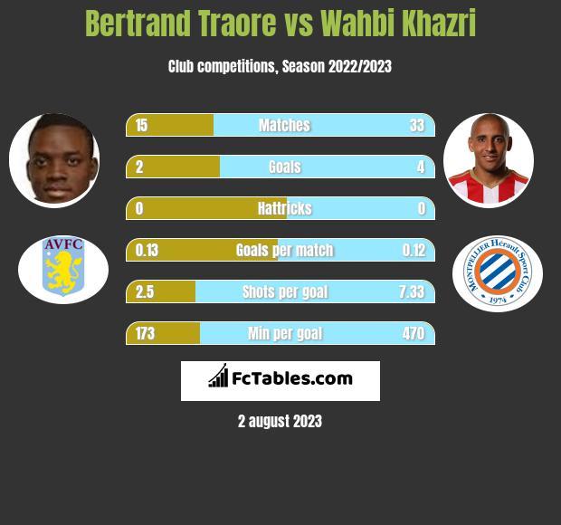 Bertrand Traore vs Wahbi Khazri infographic