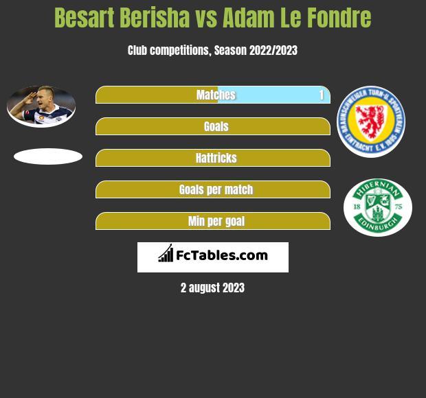 Besart Berisha vs Adam Le Fondre h2h player stats