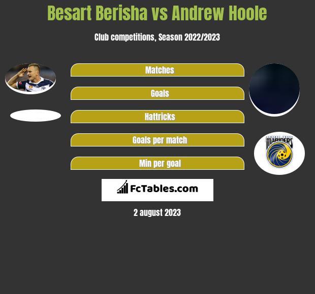 Besart Berisha vs Andrew Hoole h2h player stats