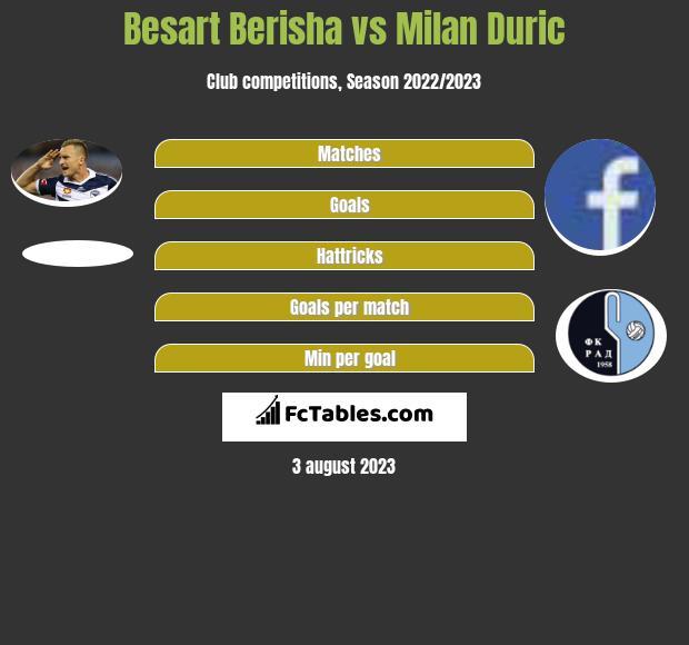 Besart Berisha vs Milan Duric h2h player stats