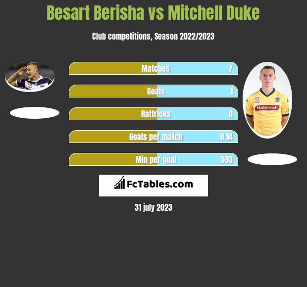 Besart Berisha vs Mitchell Duke h2h player stats