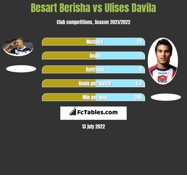 Besart Berisha vs Ulises Davila h2h player stats