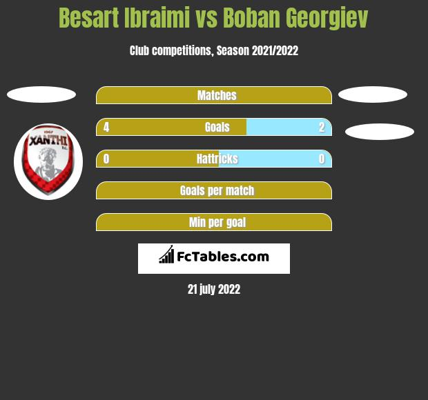 Besart Ibraimi vs Boban Georgiev h2h player stats