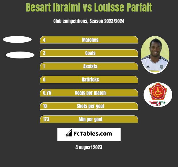 Besart Ibraimi vs Louisse Parfait h2h player stats