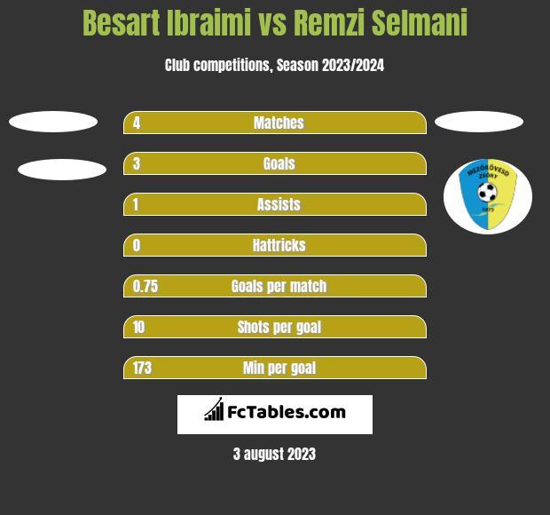 Besart Ibraimi vs Remzi Selmani h2h player stats