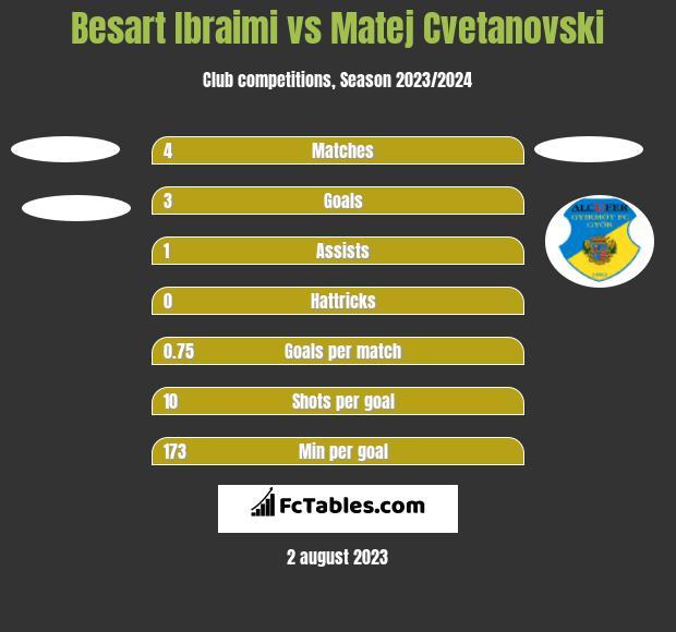 Besart Ibraimi vs Matej Cvetanovski h2h player stats