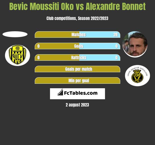 Bevic Moussiti Oko vs Alexandre Bonnet h2h player stats