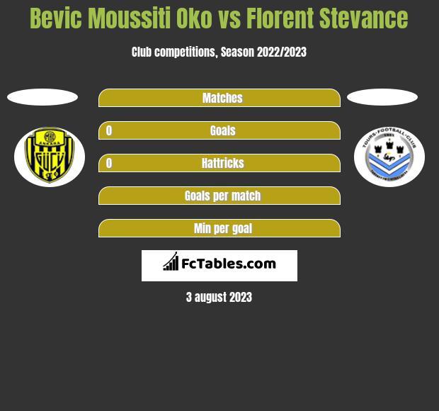 Bevic Moussiti Oko vs Florent Stevance h2h player stats