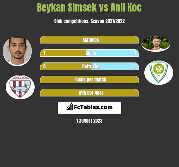 Beykan Simsek vs Anil Koc h2h player stats