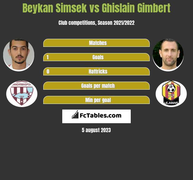 Beykan Simsek vs Ghislain Gimbert h2h player stats