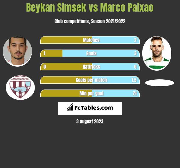Beykan Simsek vs Marco Paixao h2h player stats
