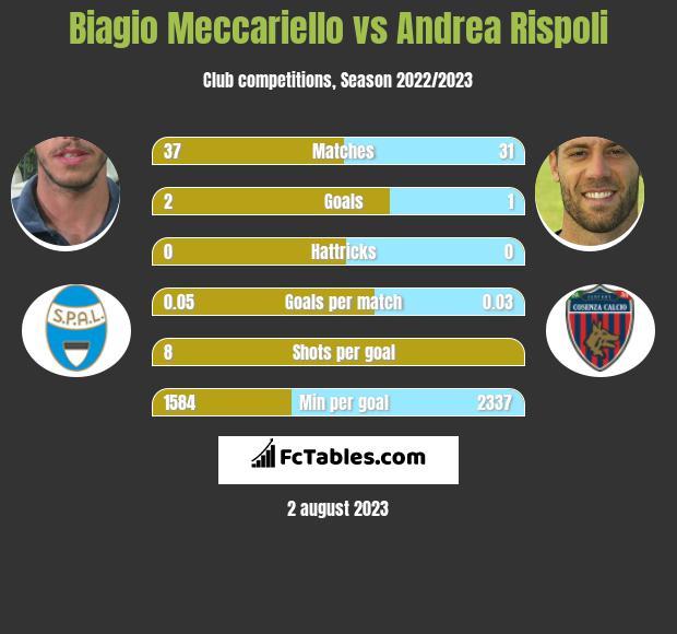 Biagio Meccariello vs Andrea Rispoli infographic