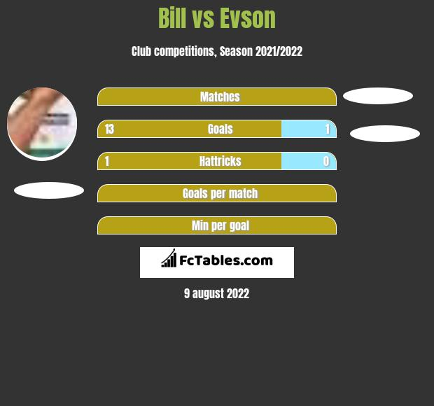Bill vs Evson h2h player stats