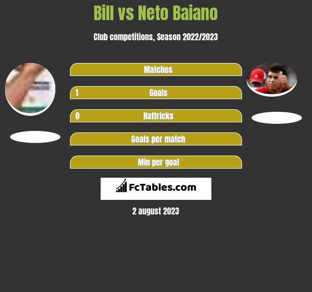 Bill vs Neto Baiano h2h player stats
