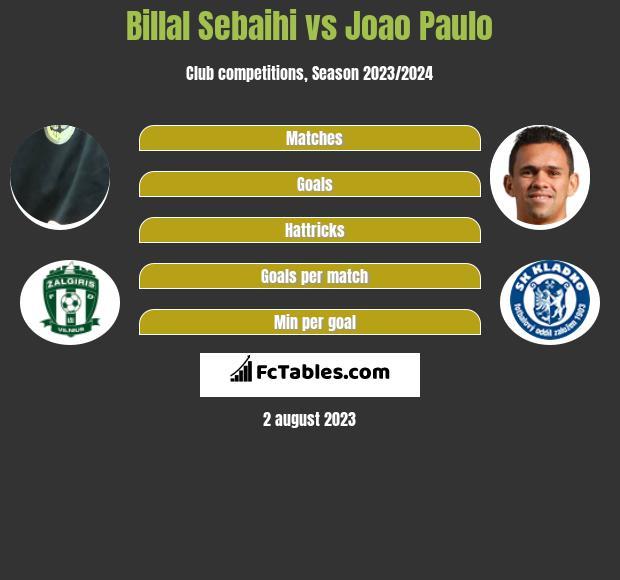 Billal Sebaihi vs Joao Paulo h2h player stats