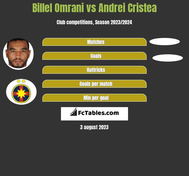 Billel Omrani vs Andrei Cristea