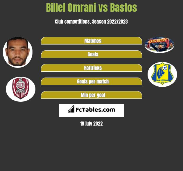 Billel Omrani vs Bastos h2h player stats