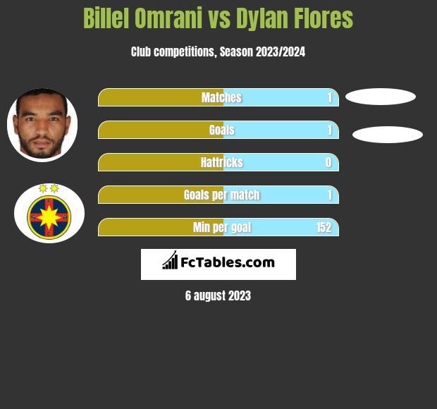 Billel Omrani vs Dylan Flores infographic