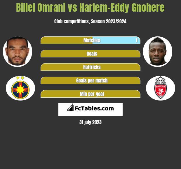 Billel Omrani vs Harlem-Eddy Gnohere h2h player stats