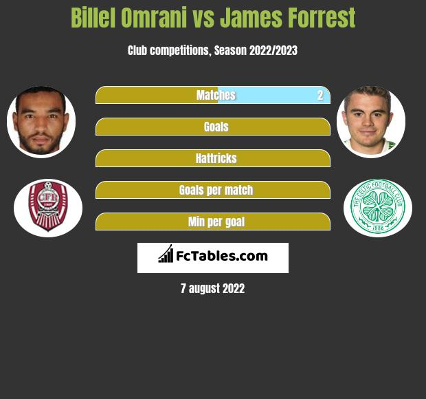 Billel Omrani vs James Forrest h2h player stats