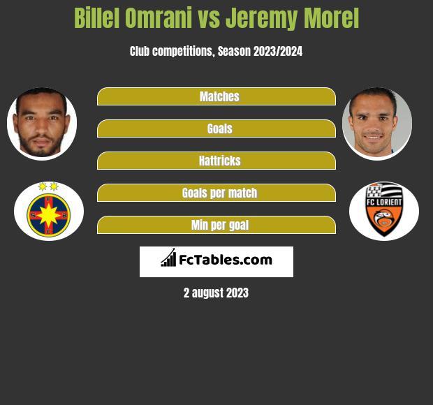 Billel Omrani vs Jeremy Morel h2h player stats
