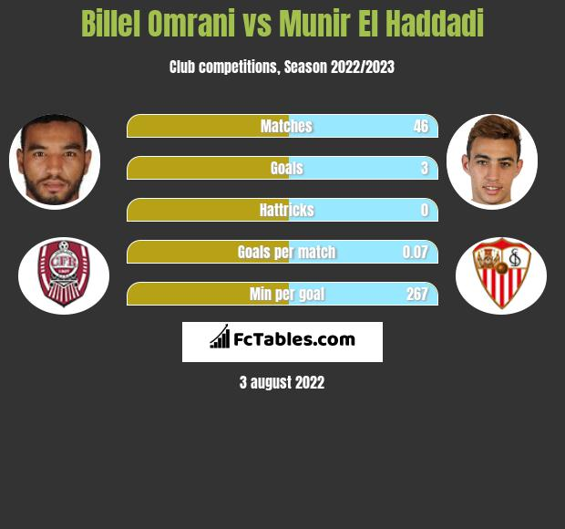 Billel Omrani vs Munir El Haddadi h2h player stats