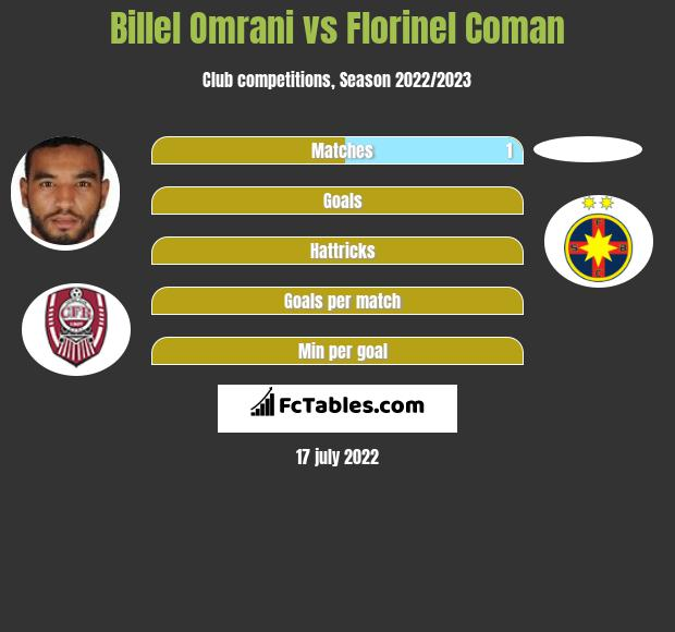 Billel Omrani vs Florinel Coman h2h player stats