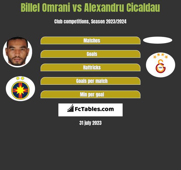 Billel Omrani vs Alexandru Cicaldau h2h player stats
