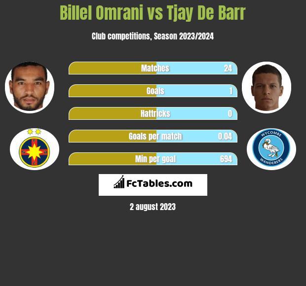 Billel Omrani vs Tjay De Barr h2h player stats