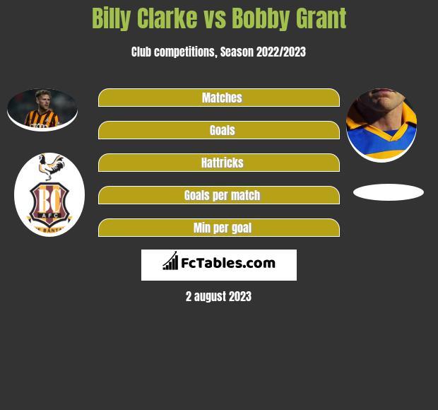 Billy Clarke vs Bobby Grant h2h player stats
