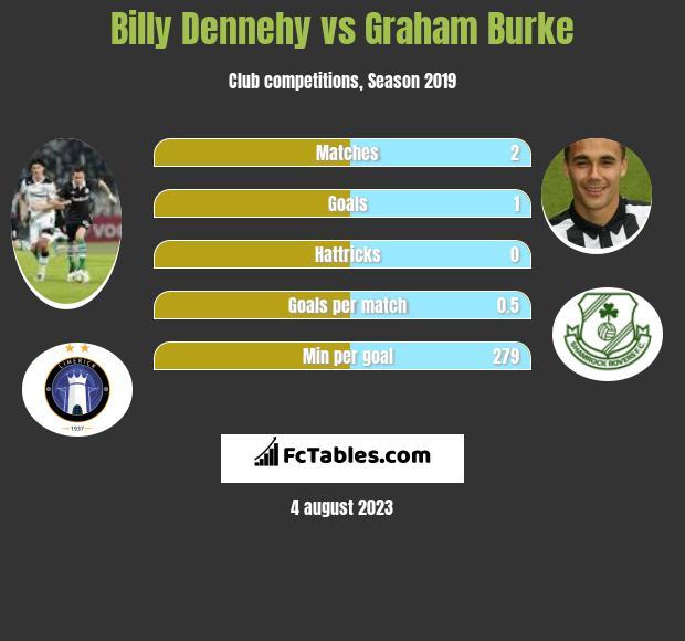 Billy Dennehy vs Graham Burke h2h player stats