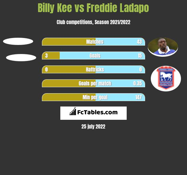 Billy Kee vs Freddie Ladapo h2h player stats