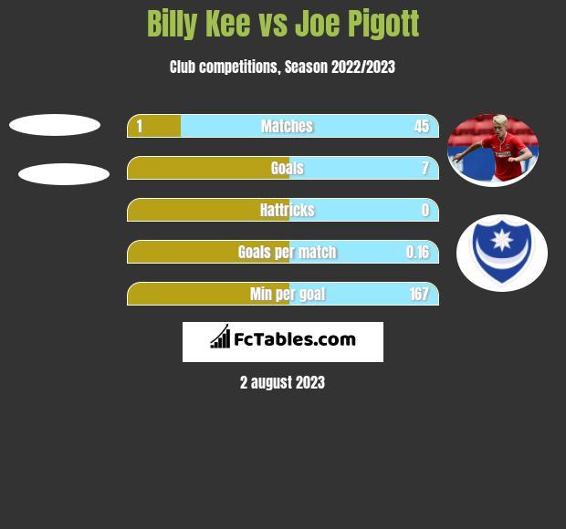 Billy Kee vs Joe Pigott h2h player stats