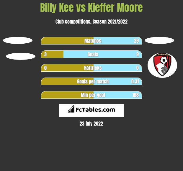 Billy Kee vs Kieffer Moore h2h player stats