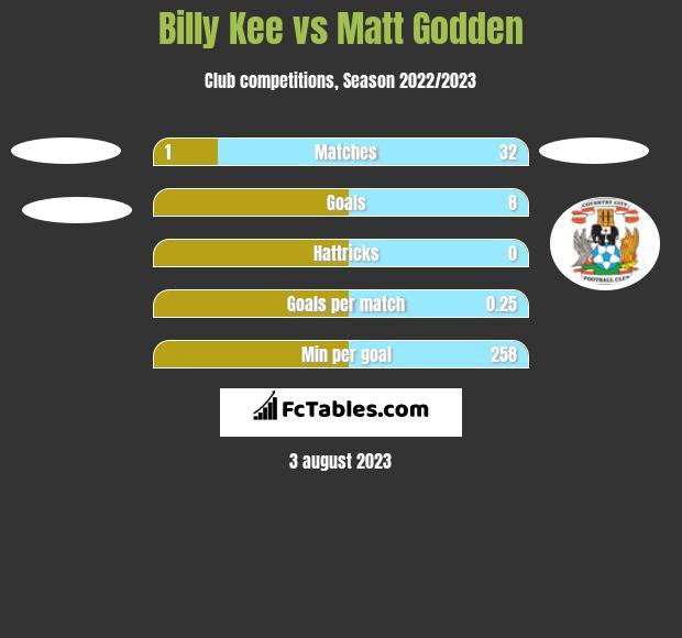 Billy Kee vs Matt Godden h2h player stats