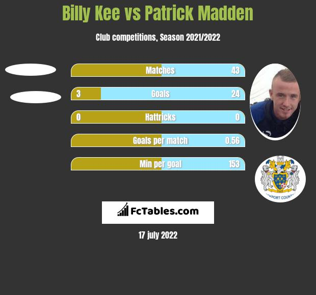 Billy Kee vs Patrick Madden h2h player stats