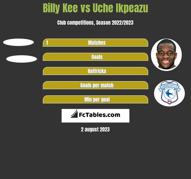 Billy Kee vs Uche Ikpeazu h2h player stats