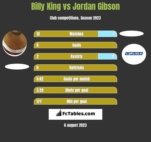 Billy King vs Jordan Gibson infographic