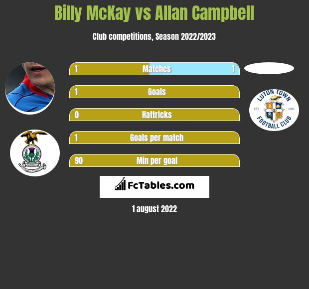Billy McKay vs Allan Campbell infographic