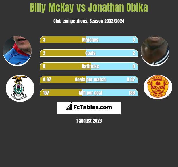 Billy McKay vs Jonathan Obika h2h player stats
