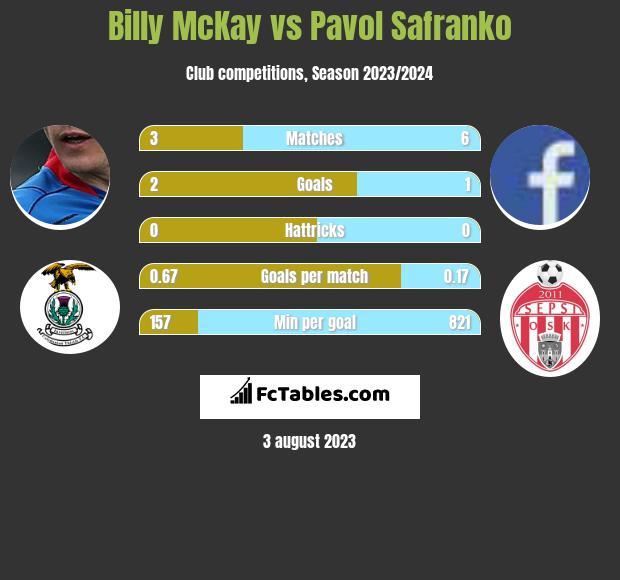 Billy McKay vs Pavol Safranko h2h player stats