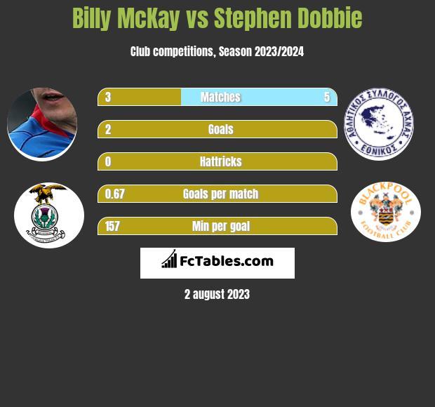 Billy McKay vs Stephen Dobbie h2h player stats