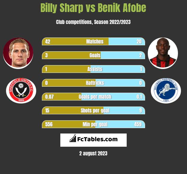 Billy Sharp vs Benik Afobe infographic