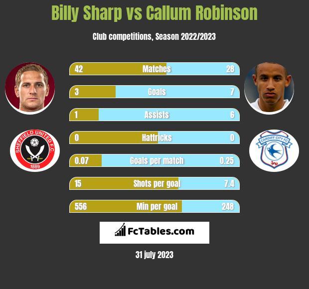 Billy Sharp vs Callum Robinson h2h player stats