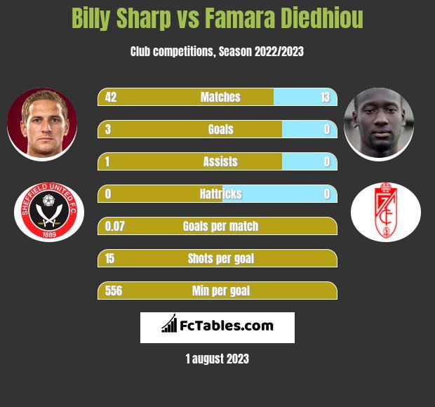 Billy Sharp vs Famara Diedhiou h2h player stats