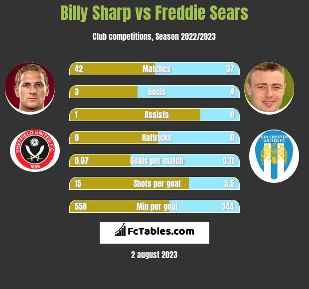Billy Sharp vs Freddie Sears h2h player stats